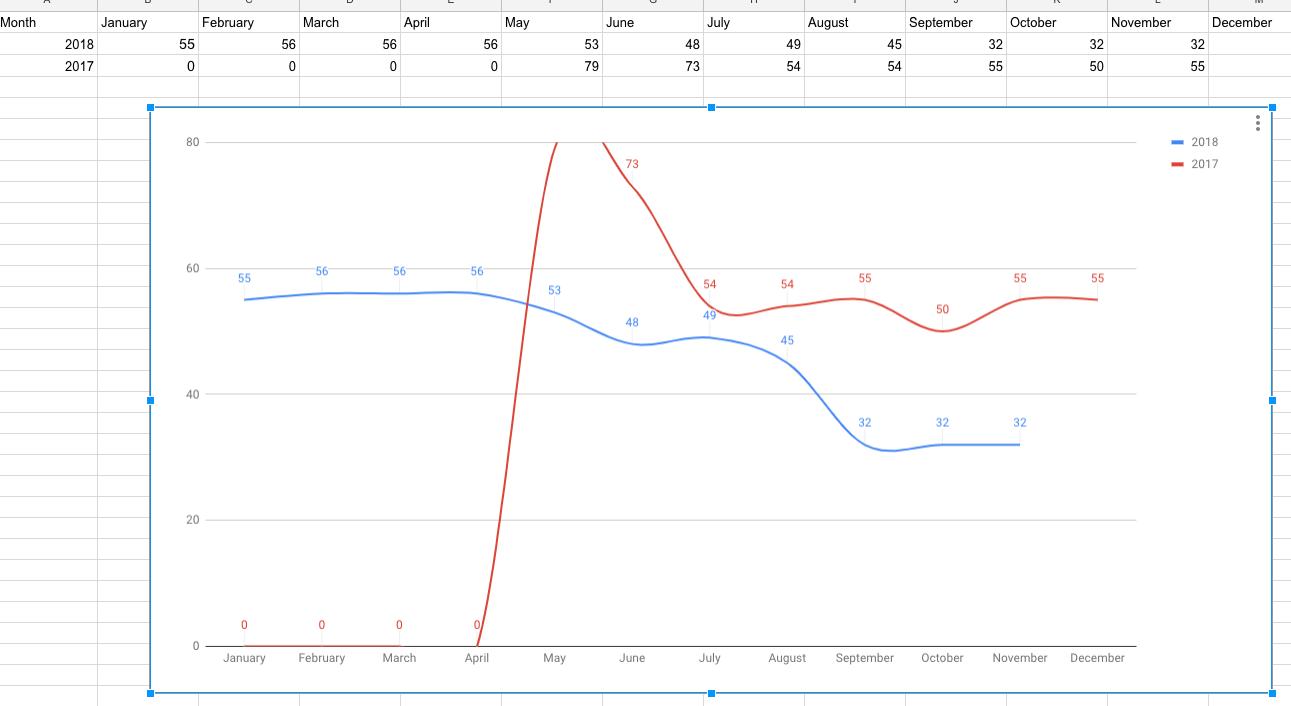 Report Builder - Column Line graph | Gainsight Community