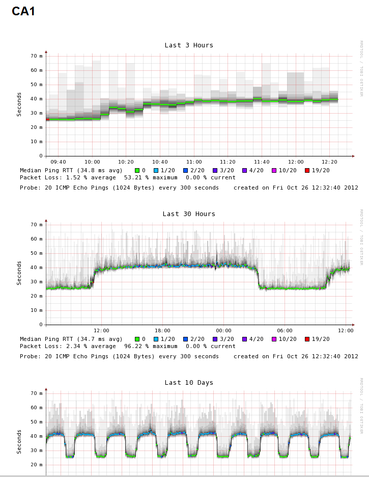 10-26-2012 packet loss