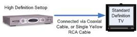 Image shows connection between Standard Definition TV box and HDTV using coaxial cable or single yellow RCA cable.