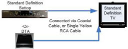 Image shows how to connect TV box or DTA to a standard definition TV via coaxial cable or single yellow RCA cable.