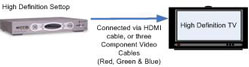Image shows connection between a high definition set top box and a high definition TV. Connected via HDMI cable or three Component Video cables.