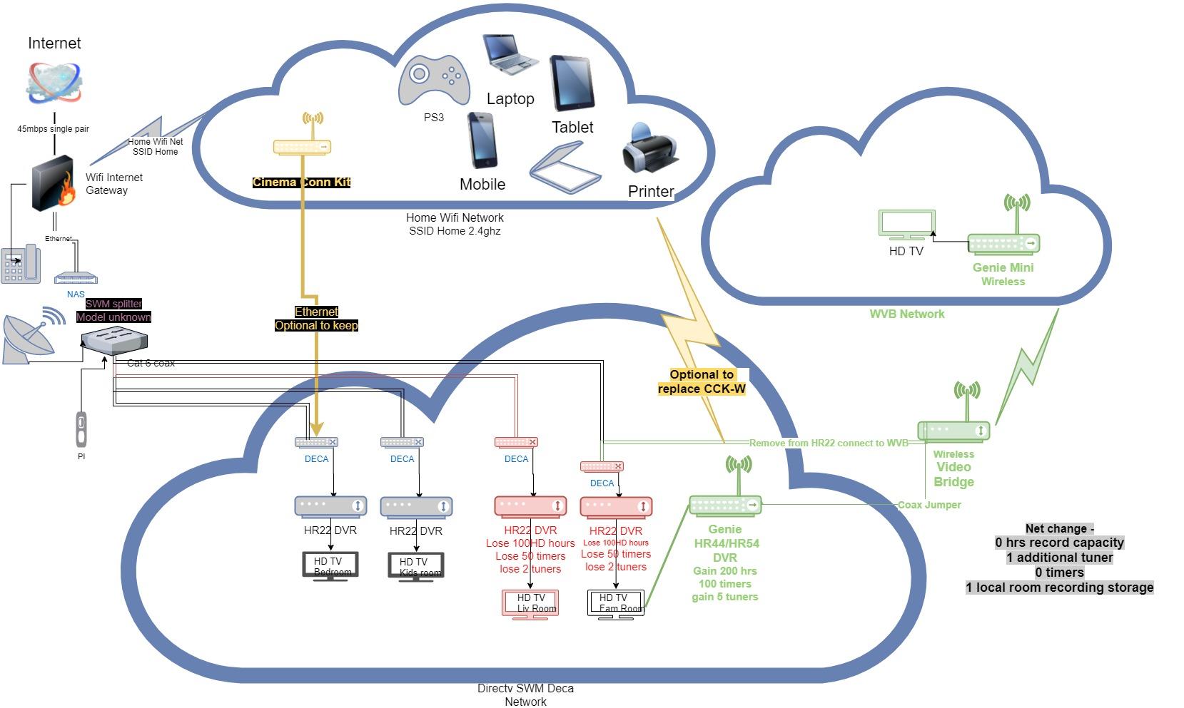 27 Directv Whole Home Dvr Setup Diagram