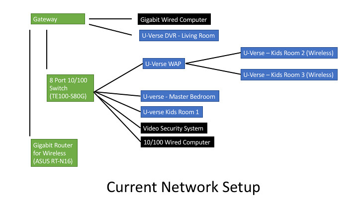 New To U Verse Network Setup At T Community Forums