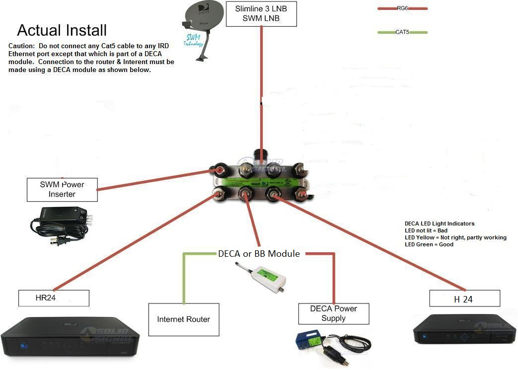 Directv Whole Home Dvr Wiring Diagram