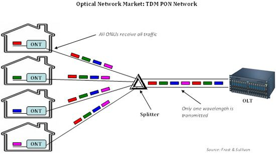 Where Can I Find A Diagram Showing Components Of Fiber Network