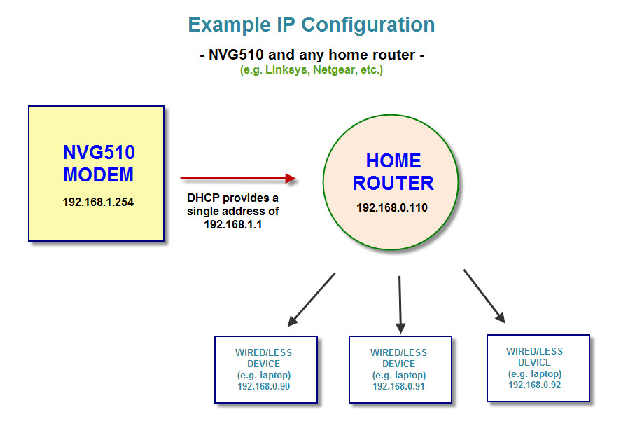 NVG510 and home router IP config example.jpg